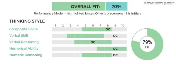 PXT Select Overall Fit and Thinking Style Scores